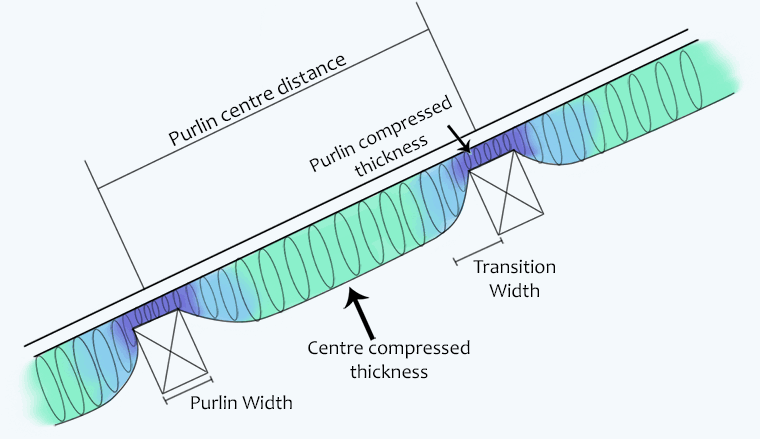Insulation compression calculator explanation