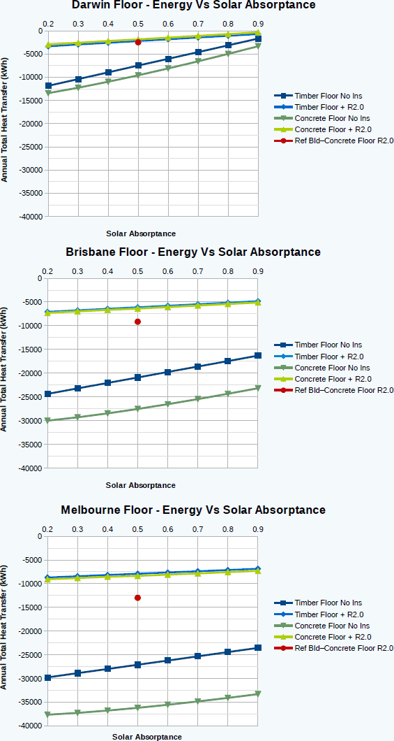 Solar absorptance on different coloured floors