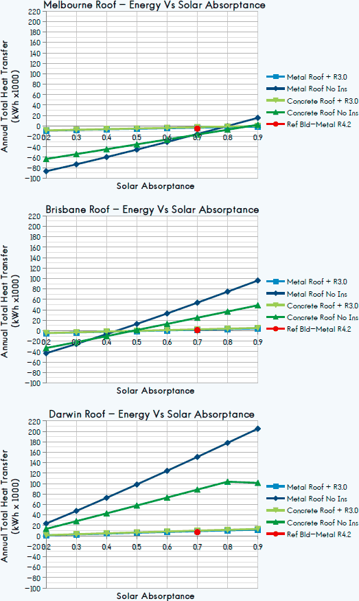Solar absorptance on different coloured roofs